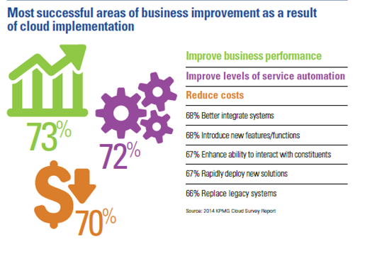 Business Success of Cloud Implementation